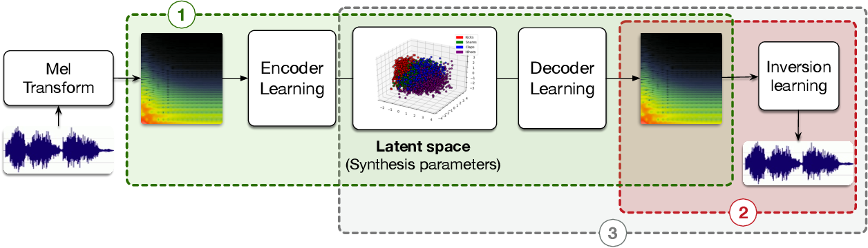 Figure 1 for Neural Drum Machine : An Interactive System for Real-time Synthesis of Drum Sounds