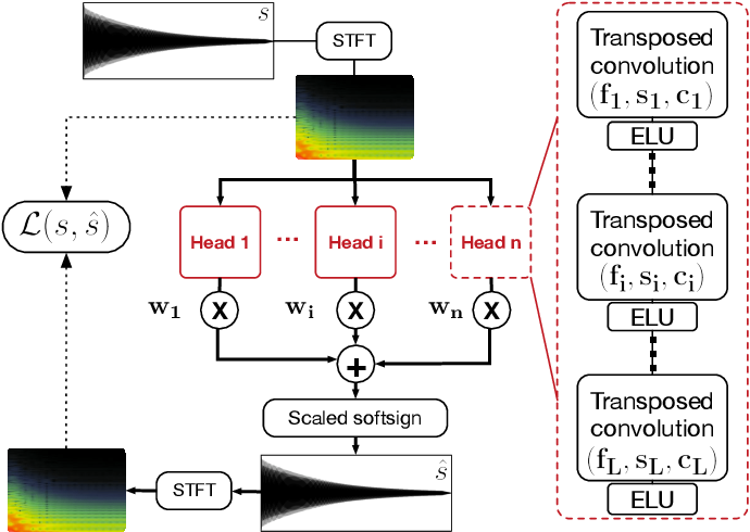 Figure 2 for Neural Drum Machine : An Interactive System for Real-time Synthesis of Drum Sounds