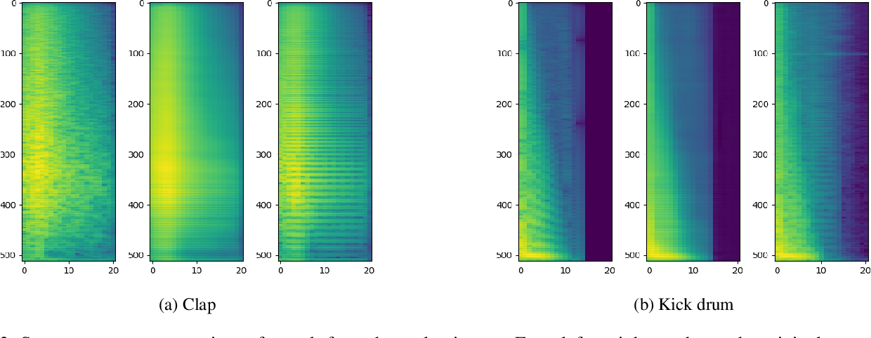 Figure 3 for Neural Drum Machine : An Interactive System for Real-time Synthesis of Drum Sounds