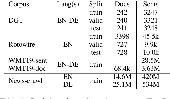 Figure 1 for Naver Labs Europe's Systems for the Document-Level Generation and Translation Task at WNGT 2019