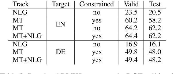 Figure 4 for Naver Labs Europe's Systems for the Document-Level Generation and Translation Task at WNGT 2019