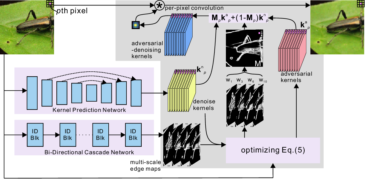 Figure 3 for Pasadena: Perceptually Aware and Stealthy Adversarial Denoise Attack