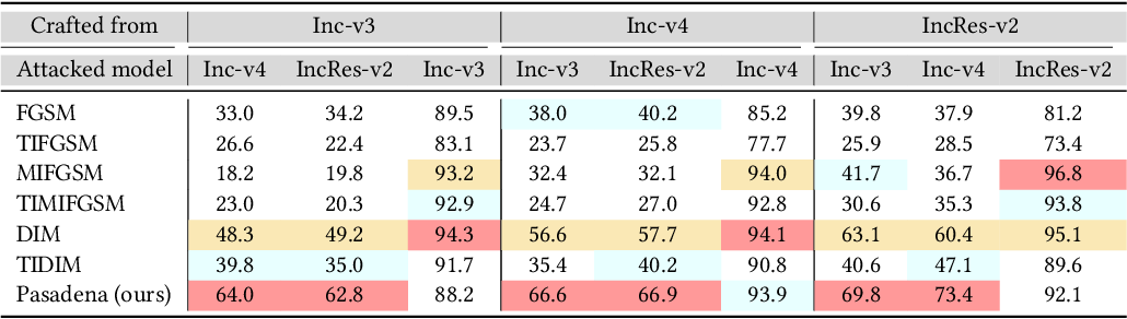 Figure 2 for Pasadena: Perceptually Aware and Stealthy Adversarial Denoise Attack