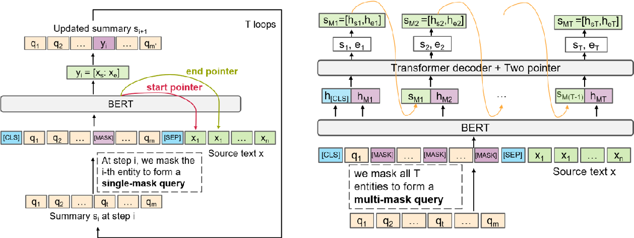 Figure 3 for Multi-Fact Correction in Abstractive Text Summarization