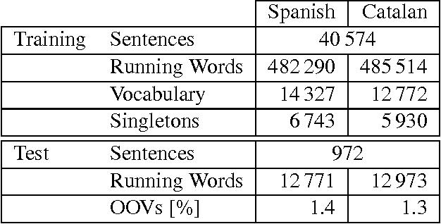 Table 1: Corpus Statistics