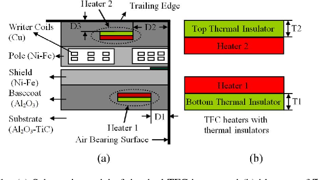 Numerical Simulation of a Thermal Flying Height Control Slider With