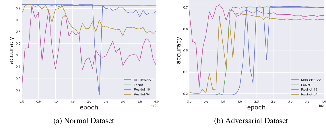 Figure 3 for Residual Error: a New Performance Measure for Adversarial Robustness