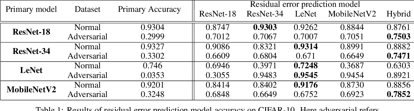 Figure 2 for Residual Error: a New Performance Measure for Adversarial Robustness