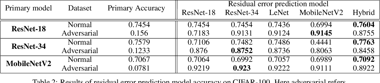 Figure 4 for Residual Error: a New Performance Measure for Adversarial Robustness