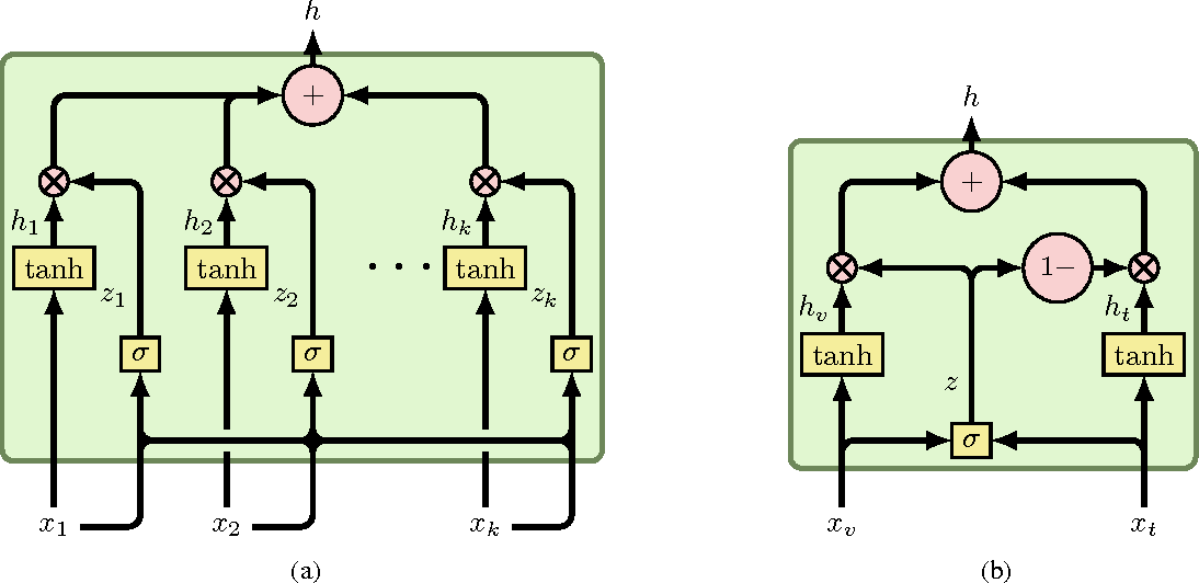 Figure 3 for Gated Multimodal Units for Information Fusion