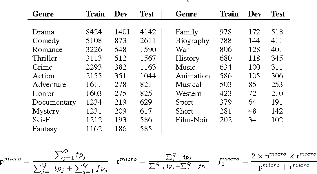 Figure 2 for Gated Multimodal Units for Information Fusion