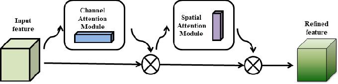 Figure 3 for Style Transfer based Coronary Artery Segmentation in X-ray Angiogram