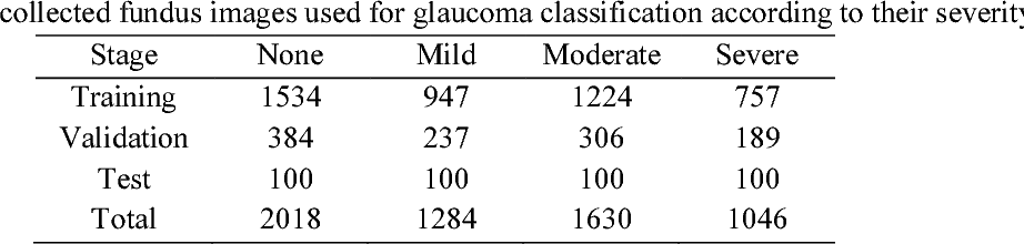 Figure 2 for Performance assessment of the deep learning technologies in grading glaucoma severity