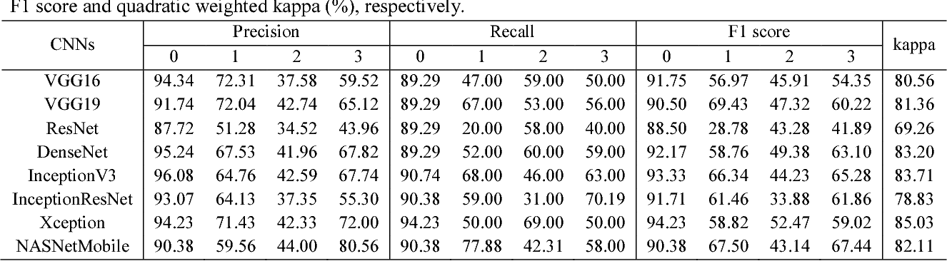 Figure 4 for Performance assessment of the deep learning technologies in grading glaucoma severity