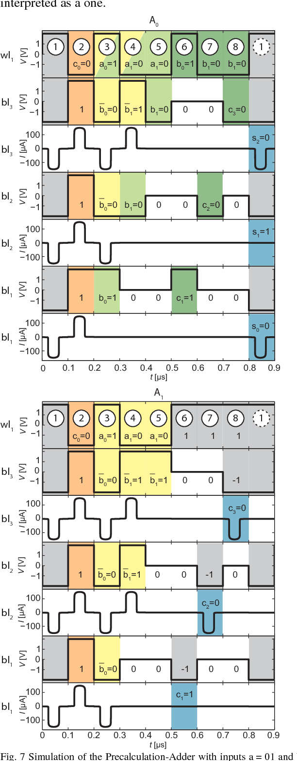 A Complementary Resistive Switch Based Crossbar Array Adder Matrix Or Switching Figure 7