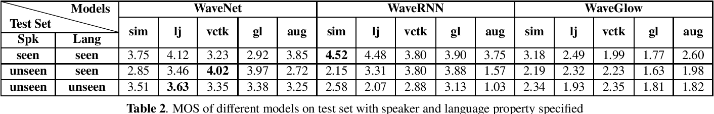 Figure 2 for Towards Robust Neural Vocoding for Speech Generation: A Survey