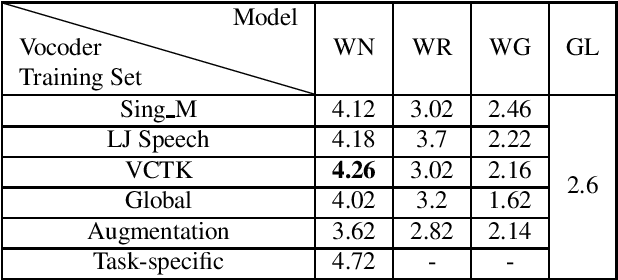Figure 4 for Towards Robust Neural Vocoding for Speech Generation: A Survey