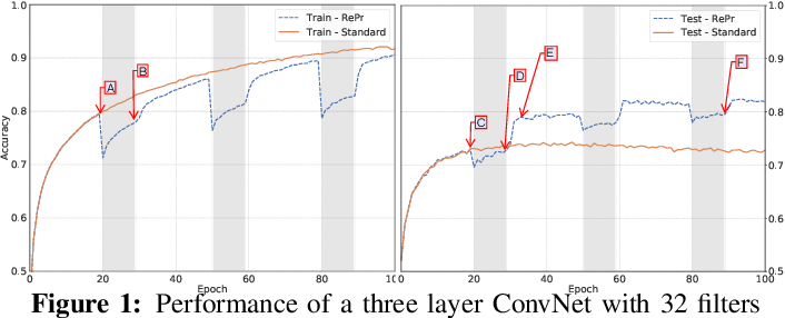 Figure 1 for RePr: Improved Training of Convolutional Filters