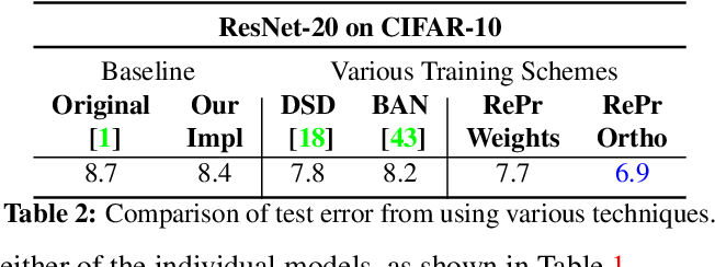 Figure 4 for RePr: Improved Training of Convolutional Filters