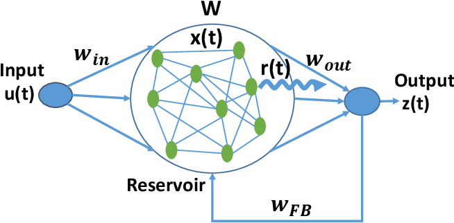 Figure 1 for Evaluating the Stability of Recurrent Neural Models during Training with Eigenvalue Spectra Analysis