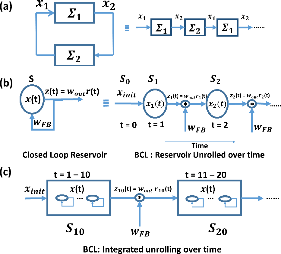 Figure 3 for Evaluating the Stability of Recurrent Neural Models during Training with Eigenvalue Spectra Analysis