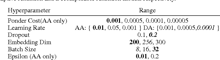 Figure 4 for Learning to Reason With Adaptive Computation