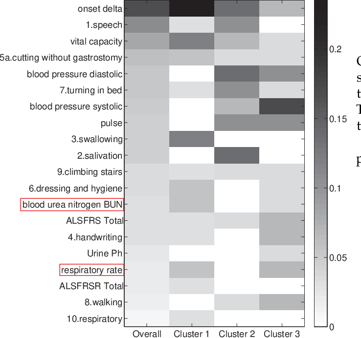 Figure 1 for DPPred: An Effective Prediction Framework with Concise Discriminative Patterns