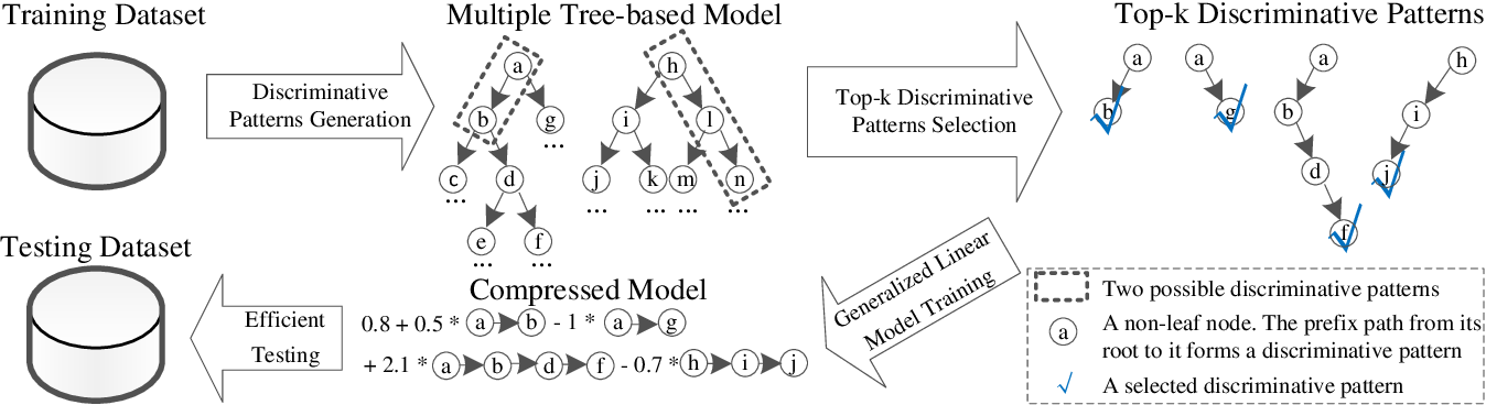 Figure 3 for DPPred: An Effective Prediction Framework with Concise Discriminative Patterns