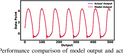 Figure 2 for A Bayesian Approach with Type-2 Student-tMembership Function for T-S Model Identification