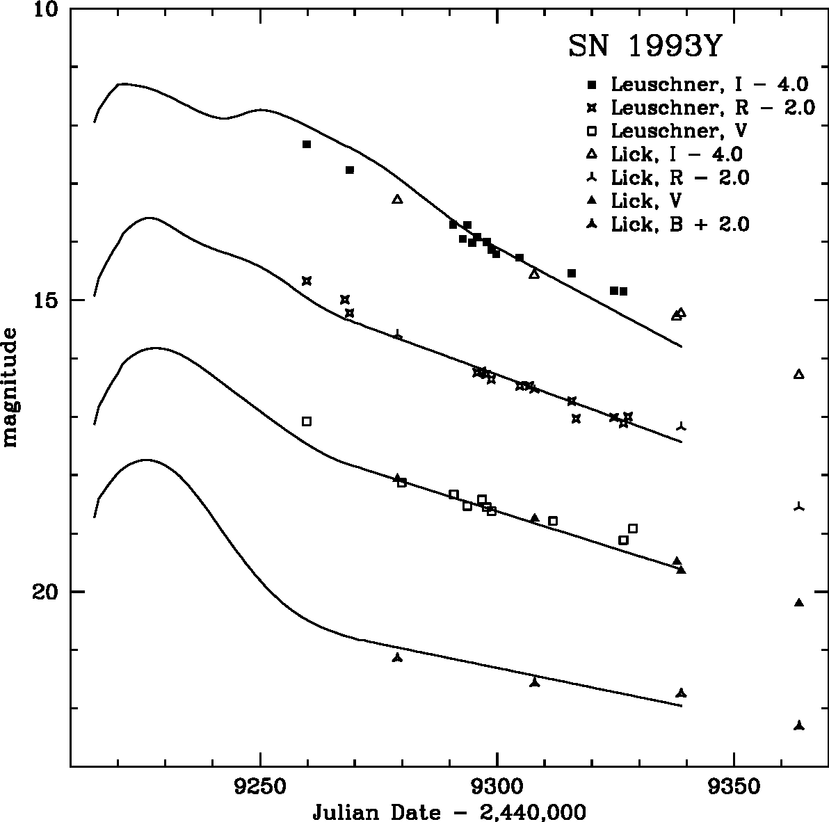 Fig. 11.— BV RI light curves of the Type Ia SN 1993Y. Plotted as solid lines are template Type Ia SN light curves given by Riess et al. (1996).
