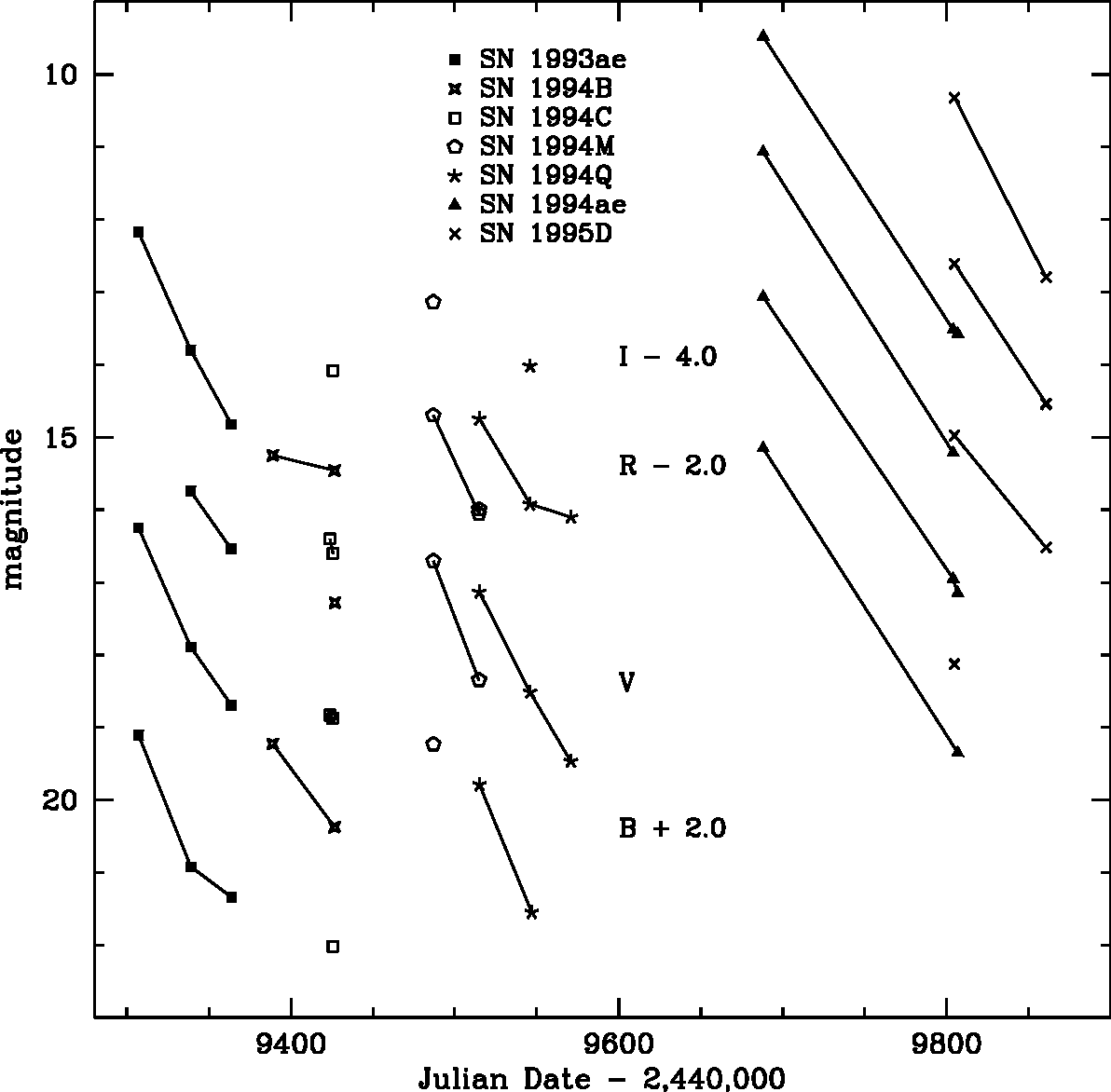 Fig. 13.— BV RI light curves of Type Ia supernovae. The line segments connecting the points have no significance other than to aid in distinguishing between different objects and in indicating general trends. There are no B measurements for SN 1994B.