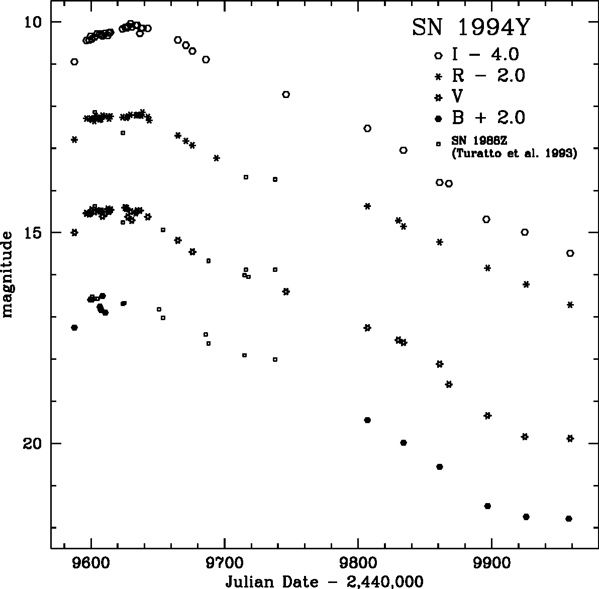 Fig. 14.— BV RI light curves of the Type IIn SN 1994Y. Shown for comparison are the curves for SN 1988Z.
