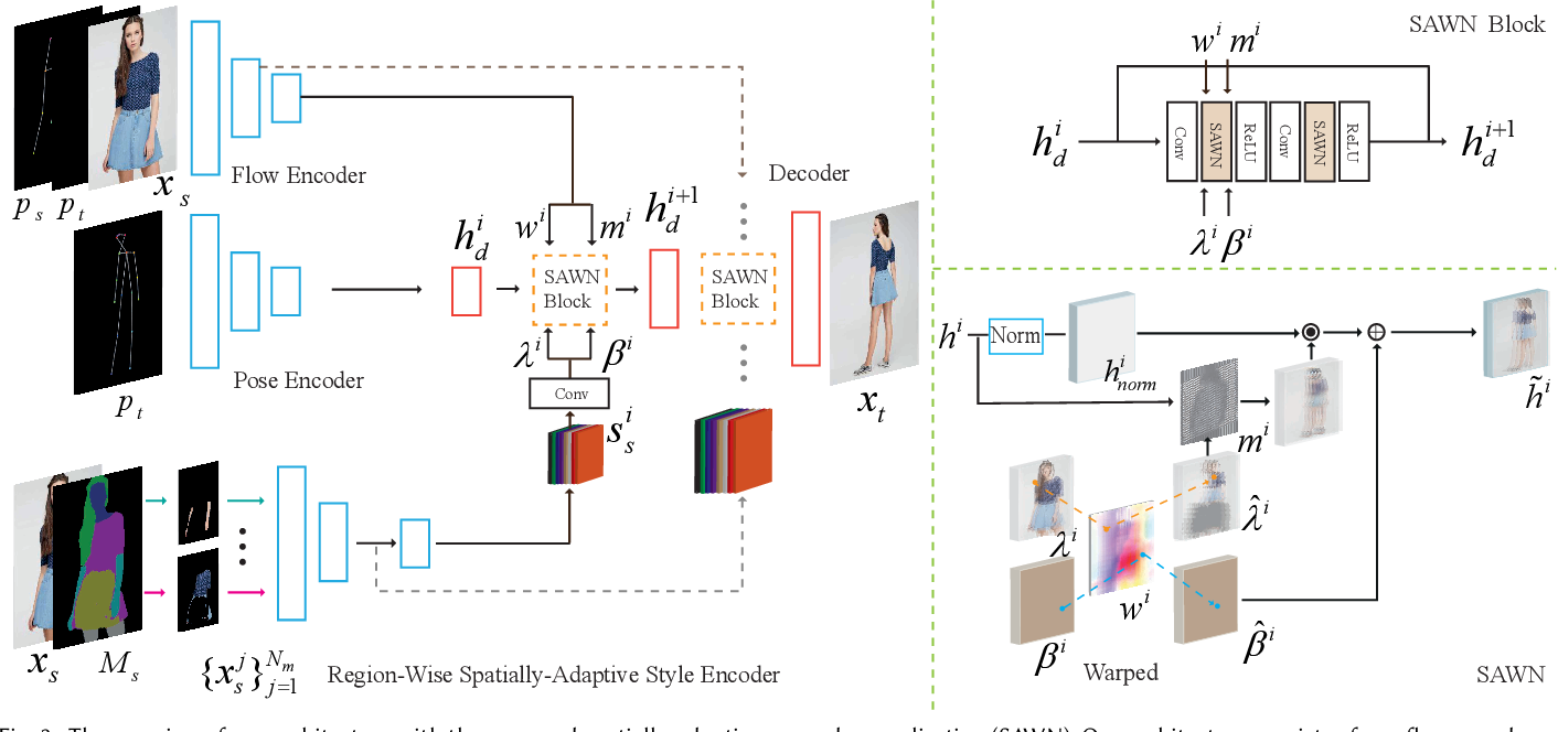 Figure 4 for Controllable Person Image Synthesis with Spatially-Adaptive Warped Normalization