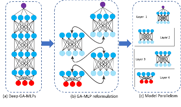 Figure 1 for Towards Quantized Model Parallelism for Graph-Augmented MLPs Based on Gradient-Free ADMM framework