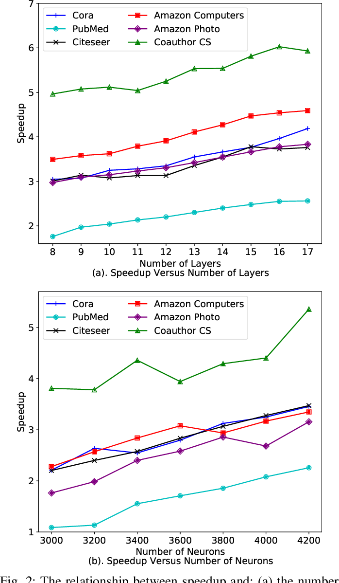 Figure 2 for Towards Quantized Model Parallelism for Graph-Augmented MLPs Based on Gradient-Free ADMM framework