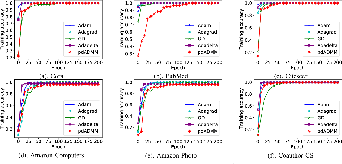 Figure 3 for Towards Quantized Model Parallelism for Graph-Augmented MLPs Based on Gradient-Free ADMM framework