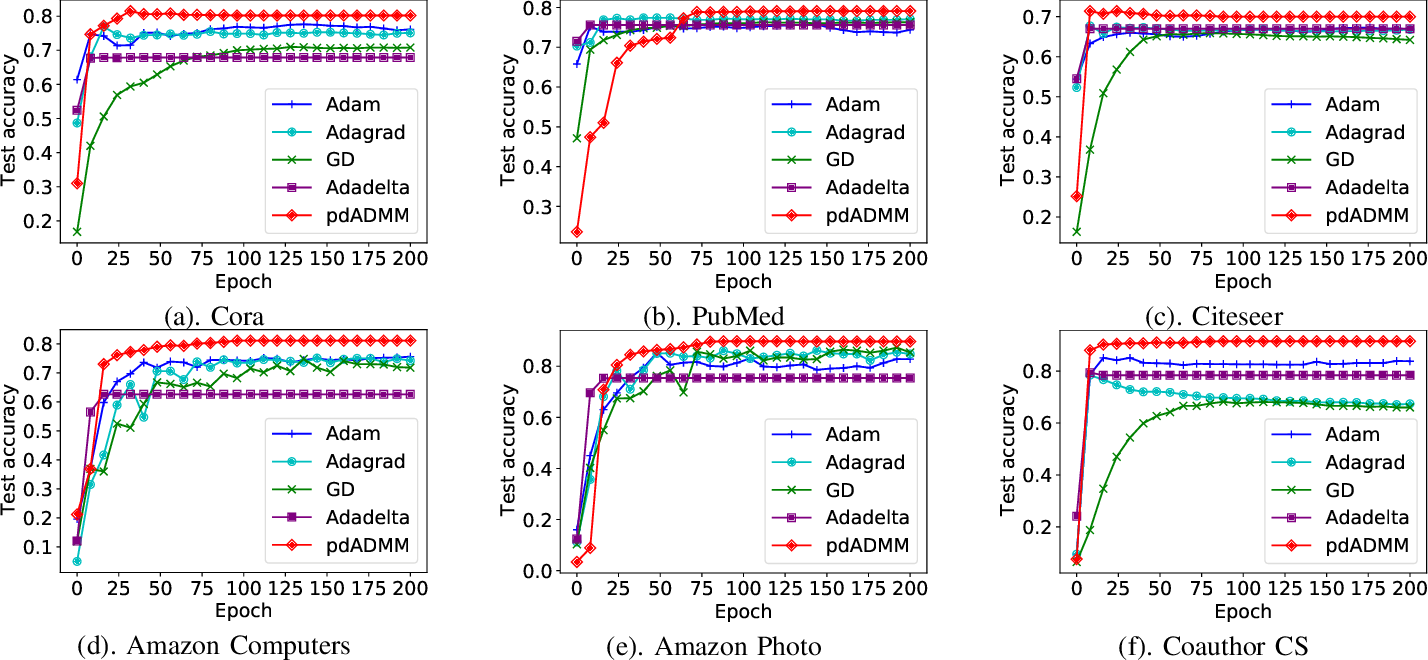 Figure 4 for Towards Quantized Model Parallelism for Graph-Augmented MLPs Based on Gradient-Free ADMM framework