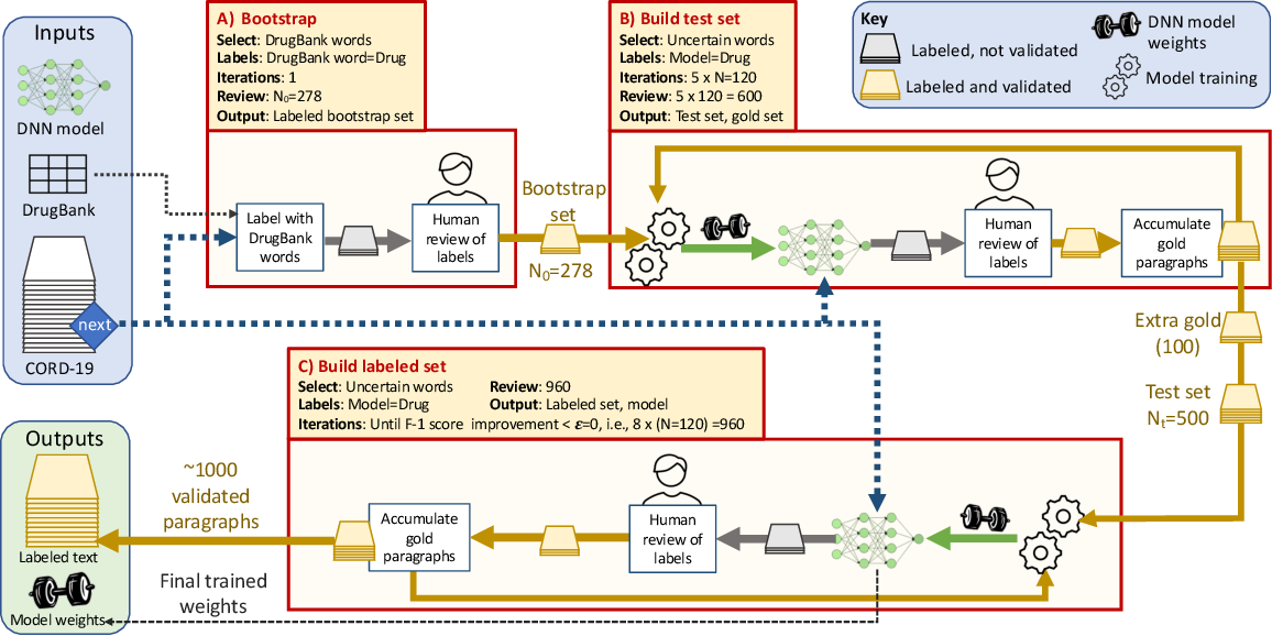 Figure 1 for AI- and HPC-enabled Lead Generation for SARS-CoV-2: Models and Processes to Extract Druglike Molecules Contained in Natural Language Text