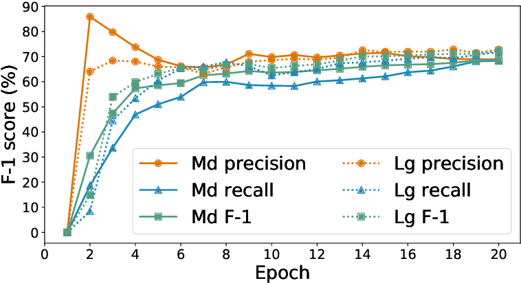 Figure 3 for AI- and HPC-enabled Lead Generation for SARS-CoV-2: Models and Processes to Extract Druglike Molecules Contained in Natural Language Text