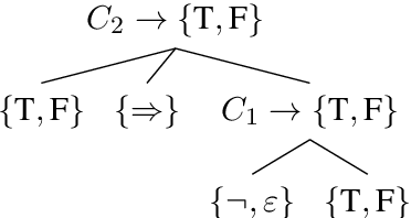 Figure 1 for Posing Fair Generalization Tasks for Natural Language Inference