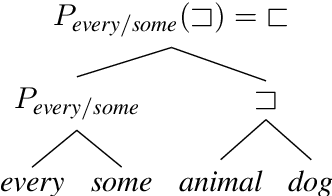 Figure 4 for Posing Fair Generalization Tasks for Natural Language Inference