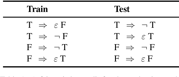 Figure 2 for Posing Fair Generalization Tasks for Natural Language Inference