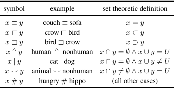 Figure 3 for Posing Fair Generalization Tasks for Natural Language Inference