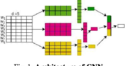 Figure 1 for Investigating Deep Learning Approaches for Hate Speech Detection in Social Media