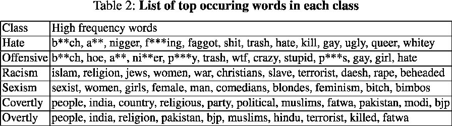 Figure 4 for Investigating Deep Learning Approaches for Hate Speech Detection in Social Media
