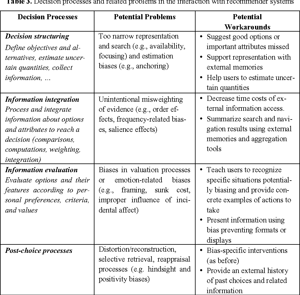 Table 3 from Memory and Decision Making: From Basic Cognitive ...
