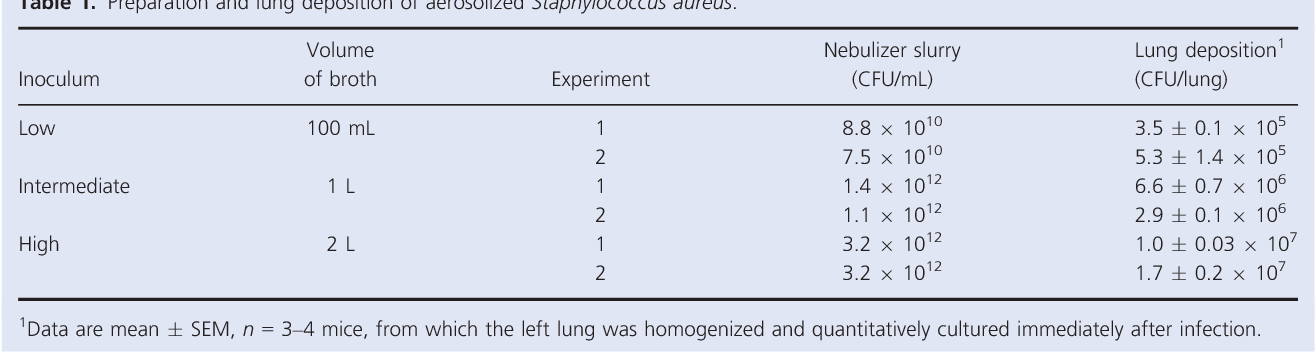 Table 1. Preparation and lung deposition of aerosolized Staphylococcus aureus.