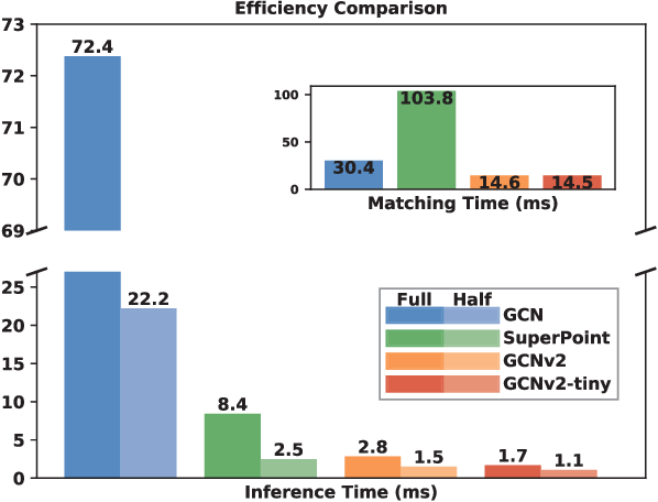 Figure 3 for GCNv2: Efficient Correspondence Prediction for Real-Time SLAM