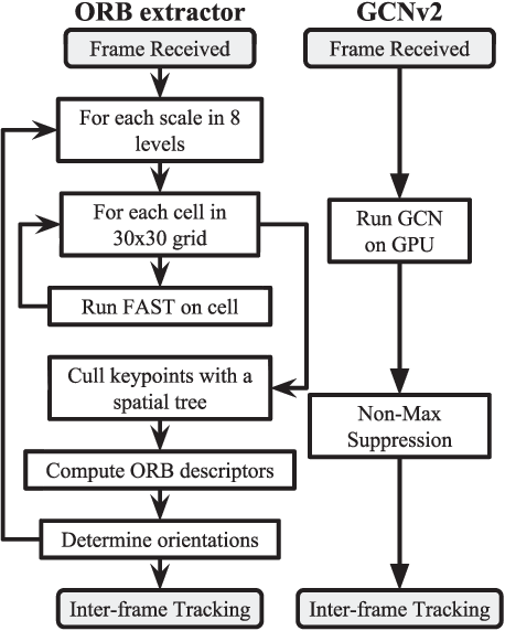 Figure 4 for GCNv2: Efficient Correspondence Prediction for Real-Time SLAM