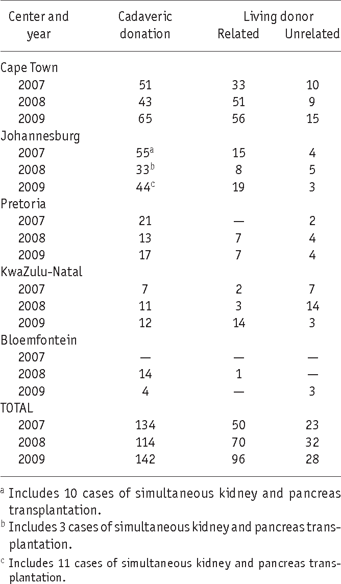 TABLE 3 Adult Renal Transplantation (Public and Private Sectors) in Centers  Across South Africa